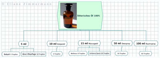 Eliane Zimmermann Aromatherapie - Verdünnung ätherische Öle