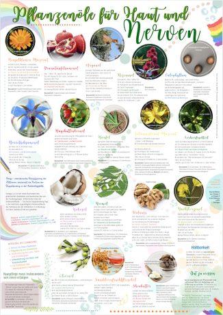 Pflanzenöle für Haut und Nerven